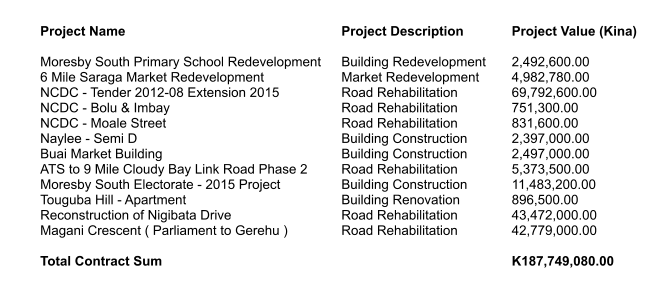 Project Name  Moresby South Primary School Redevelopment 6 Mile Saraga Market Redevelopment NCDC - Tender 2012-08 Extension 2015 NCDC - Bolu & Imbay NCDC - Moale Street Naylee - Semi D Buai Market Building ATS to 9 Mile Cloudy Bay Link Road Phase 2 Moresby South Electorate - 2015 Project Touguba Hill - Apartment Reconstruction of Nigibata Drive Magani Crescent ( Parliament to Gerehu )  Total Contract Sum Project Description  Building Redevelopment Market Redevelopment Road Rehabilitation Road Rehabilitation Road Rehabilitation Building Construction Building Construction Road Rehabilitation Building Construction Building Renovation Road Rehabilitation Road Rehabilitation Project Value (Kina)  2,492,600.00 4,982,780.00 69,792,600.00 751,300.00 831,600.00 2,397,000.00 2,497,000.00 5,373,500.00 11,483,200.00 896,500.00 43,472,000.00 42,779,000.00  K187,749,080.00